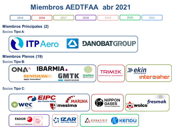 MIEMBROS AEDTFAA1.png